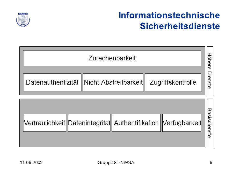 11.06.2002Gruppe 8 - NWSA6 Zurechenbarkeit DatenauthentizitätNicht-AbstreitbarkeitZugriffskontrolle VertraulichkeitDatenintegritätAuthentifikationVerf