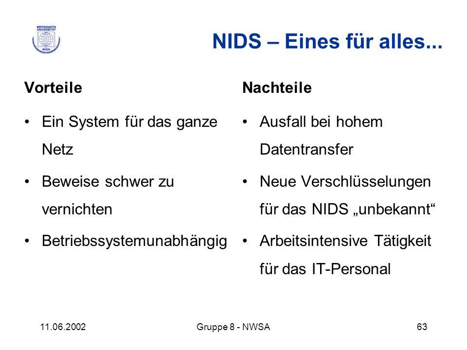 11.06.2002Gruppe 8 - NWSA63 NIDS – Eines für alles... Vorteile Ein System für das ganze Netz Beweise schwer zu vernichten Betriebssystemunabhängig Nac
