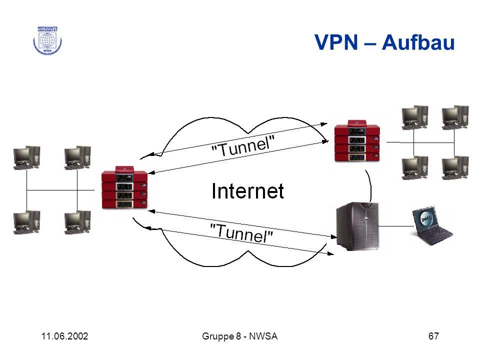 11.06.2002Gruppe 8 - NWSA67 VPN – Aufbau