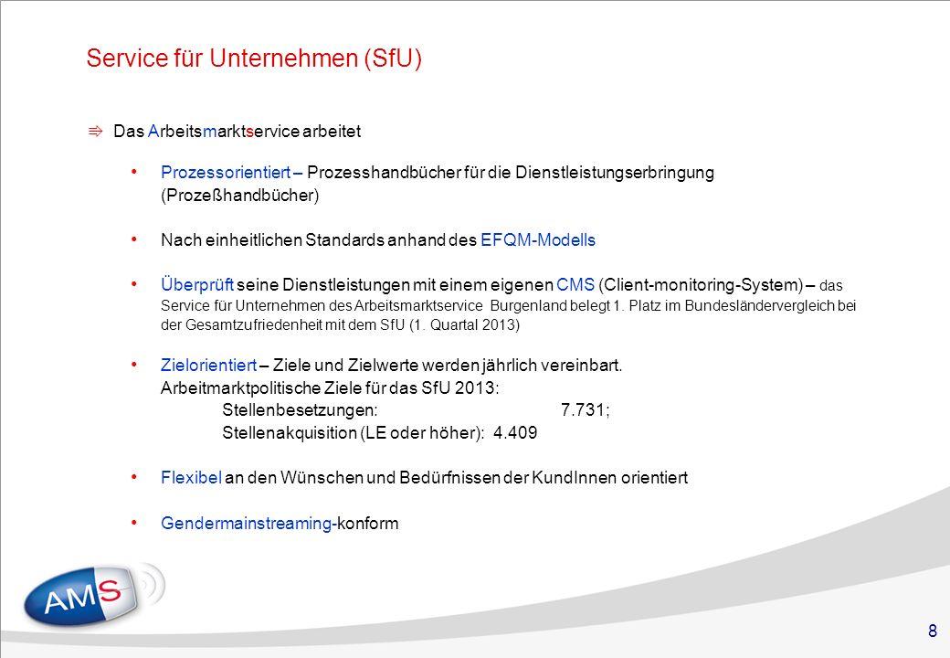 8 Service für Unternehmen (SfU) Das Arbeitsmarktservice arbeitet Prozessorientiert – Prozesshandbücher für die Dienstleistungserbringung (Prozeßhandbücher) Nach einheitlichen Standards anhand des EFQM-Modells Überprüft seine Dienstleistungen mit einem eigenen CMS (Client-monitoring-System) – das Service für Unternehmen des Arbeitsmarktservice Burgenland belegt 1.