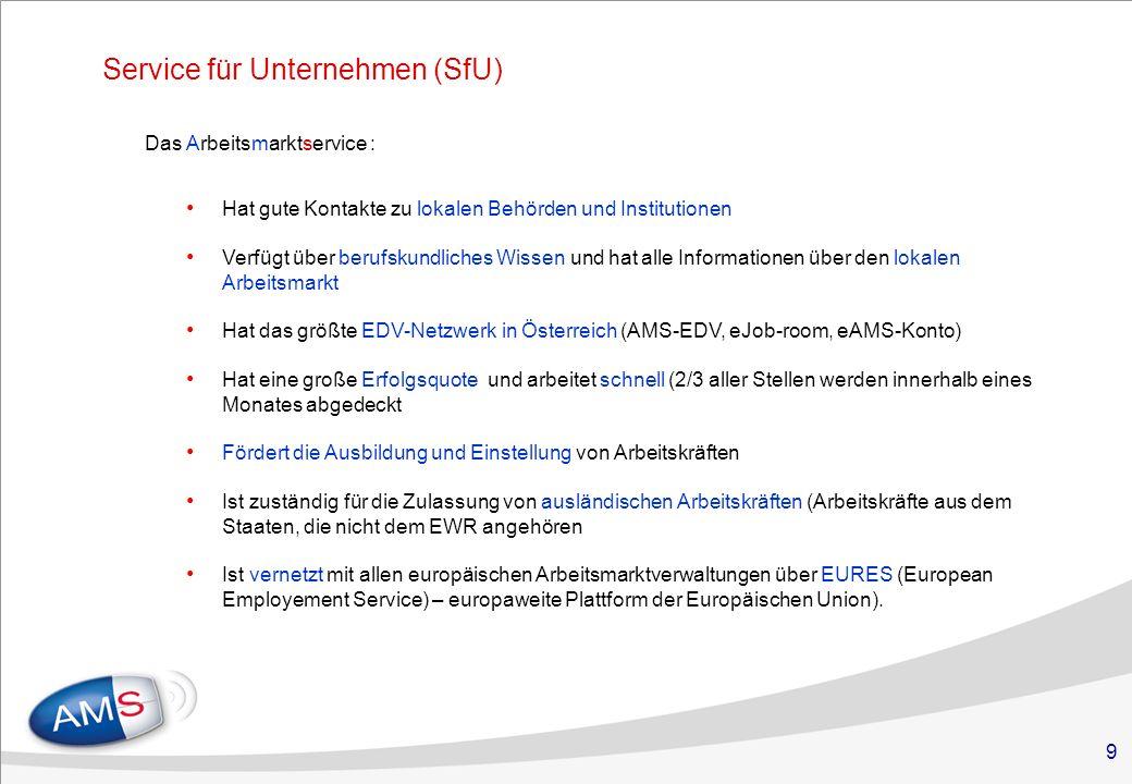 9 Service für Unternehmen (SfU) Das Arbeitsmarktservice : Hat gute Kontakte zu lokalen Behörden und Institutionen Verfügt über berufskundliches Wissen und hat alle Informationen über den lokalen Arbeitsmarkt Hat das größte EDV-Netzwerk in Österreich (AMS-EDV, eJob-room, eAMS-Konto) Hat eine große Erfolgsquote und arbeitet schnell (2/3 aller Stellen werden innerhalb eines Monates abgedeckt Fördert die Ausbildung und Einstellung von Arbeitskräften Ist zuständig für die Zulassung von ausländischen Arbeitskräften (Arbeitskräfte aus dem Staaten, die nicht dem EWR angehören Ist vernetzt mit allen europäischen Arbeitsmarktverwaltungen über EURES (European Employement Service) – europaweite Plattform der Europäischen Union).