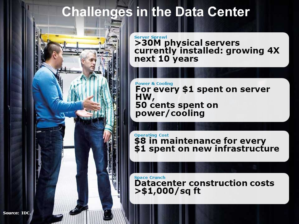 © 2010 Cisco Systems, Inc. Alle Rechte vorbehalten.UCS C-Serie 3 Challenges in the Data Center Power & Cooling For every $1 spent on server HW, 50 cen