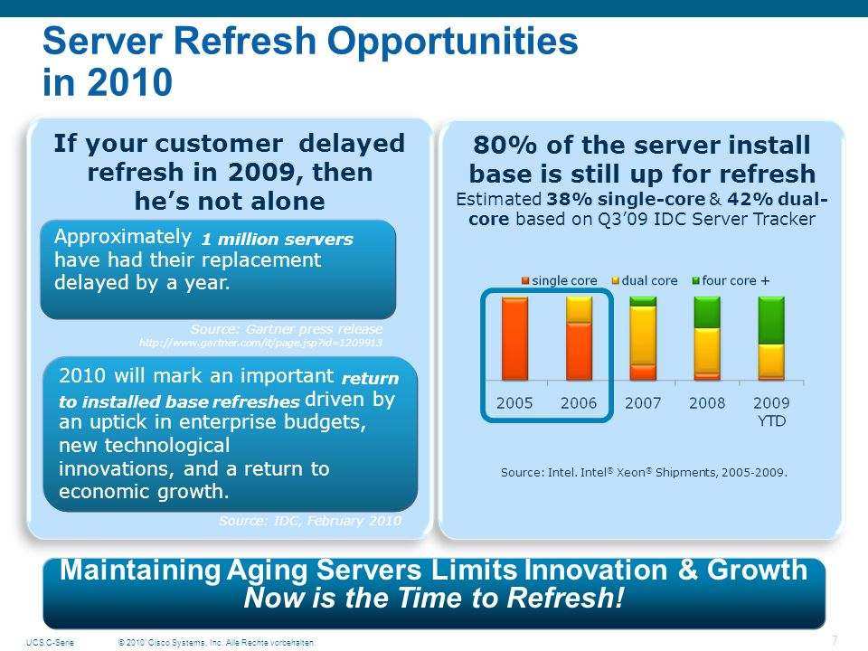 © 2010 Cisco Systems, Inc. Alle Rechte vorbehalten.UCS C-Serie 7 80% of the server install base is still up for refresh Estimated 38% single-core & 42