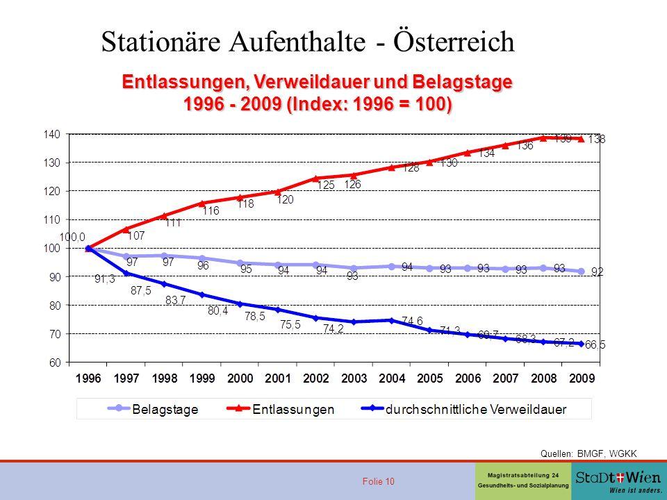 Folie 10 Entlassungen, Verweildauer und Belagstage 1996 - 2009 (Index: 1996 = 100) Quellen: BMGF, WGKK Stationäre Aufenthalte - Österreich