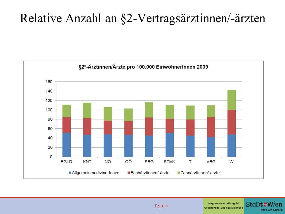 Folie 14 Relative Anzahl an §2-Vertragsärztinnen/-ärzten