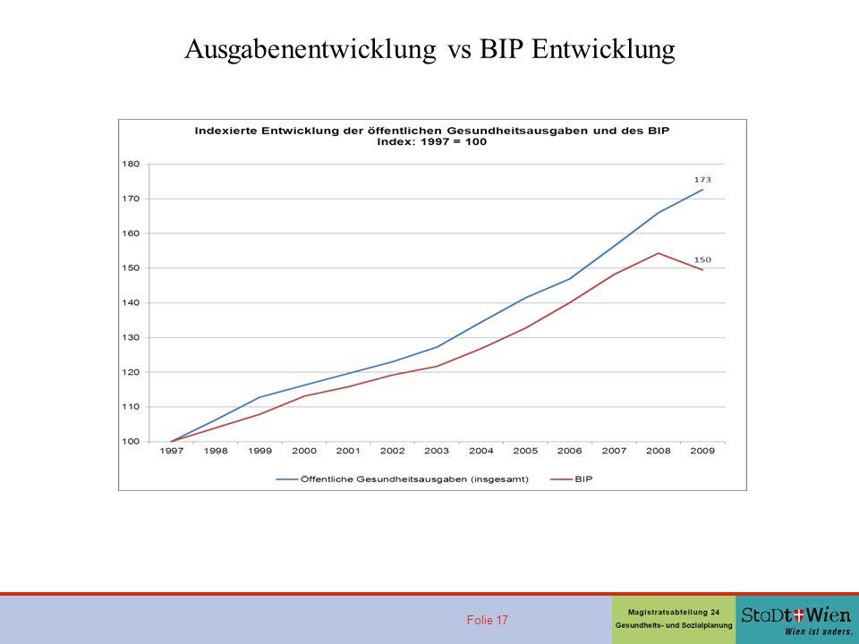 Folie 17 Ausgabenentwicklung vs BIP Entwicklung