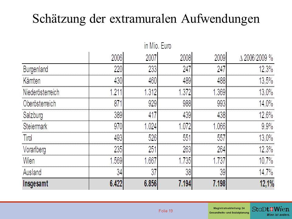 Folie 19 Schätzung der extramuralen Aufwendungen