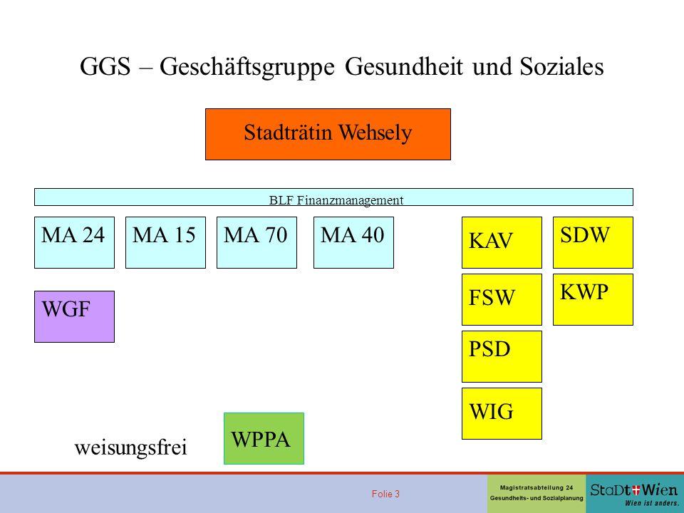 Folie 3 GGS – Geschäftsgruppe Gesundheit und Soziales Stadträtin Wehsely MA 24MA 15MA 70MA 40 KAV FSW PSD WIG BLF Finanzmanagement WGF SDW KWP WPPA we