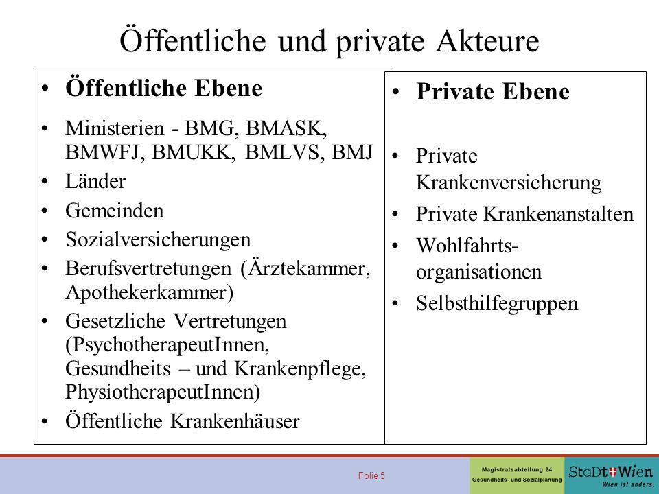 Folie 5 Öffentliche und private Akteure Öffentliche Ebene Ministerien - BMG, BMASK, BMWFJ, BMUKK, BMLVS, BMJ Länder Gemeinden Sozialversicherungen Ber