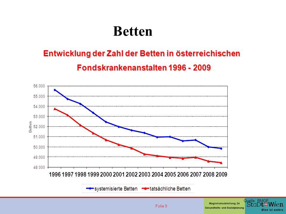 Folie 9 Quelle: BMGF Entwicklung der Zahl der Betten in österreichischen Fondskrankenanstalten 1996 - 2009 Betten