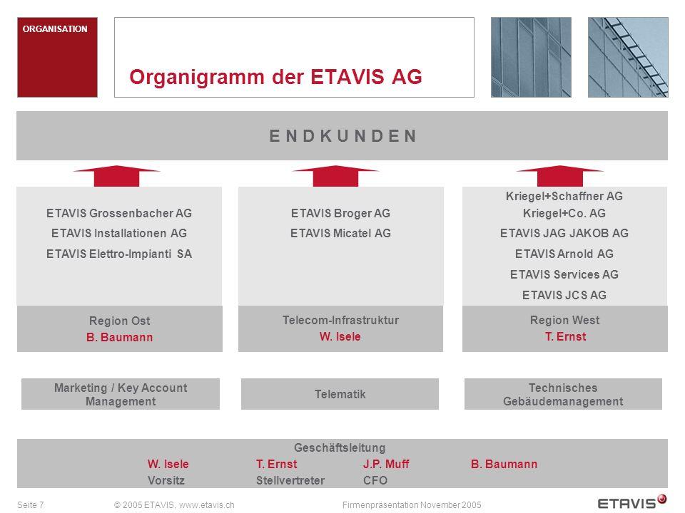 Seite 7© 2005 ETAVIS, www.etavis.chFirmenpräsentation November 2005 ORGANISATION Organigramm der ETAVIS AG E N D K U N D E N W.