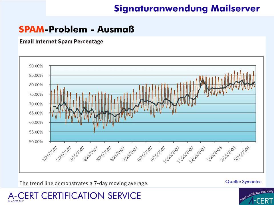 © A-CERT 2011 A-CERT CERTIFICATION SERVICE SPAM-Problem - Ausmaß Quelle: Symantec Signaturanwendung Mailserver