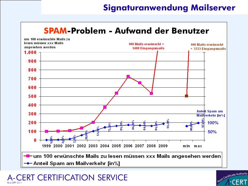 © A-CERT 2011 A-CERT CERTIFICATION SERVICE SPAM-Problem - Aufwand der Benutzer Signaturanwendung Mailserver