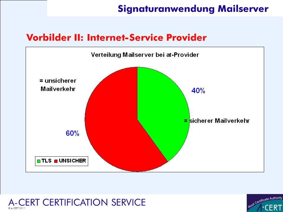 © A-CERT 2011 A-CERT CERTIFICATION SERVICE Vorbilder II: Internet-Service Provider Signaturanwendung Mailserver