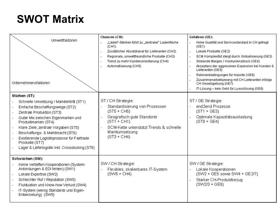 14 SCM Strategie Basis für die Erstellung der SCM Strategie sind –Unternehmensstrategie (Top-Down) –SWOT Analyse –Portfolioanalyse