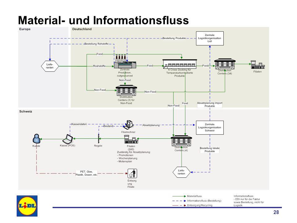 29 Unternehmensnetzwerk US Unternehmensnetzwerk für Lidl Schweiz aus Sicht Supply Chain Überprüfung hinsichtlich Kohärenz mit der definierten SCM Strategie und der identifizierten Unternehmensstrategie