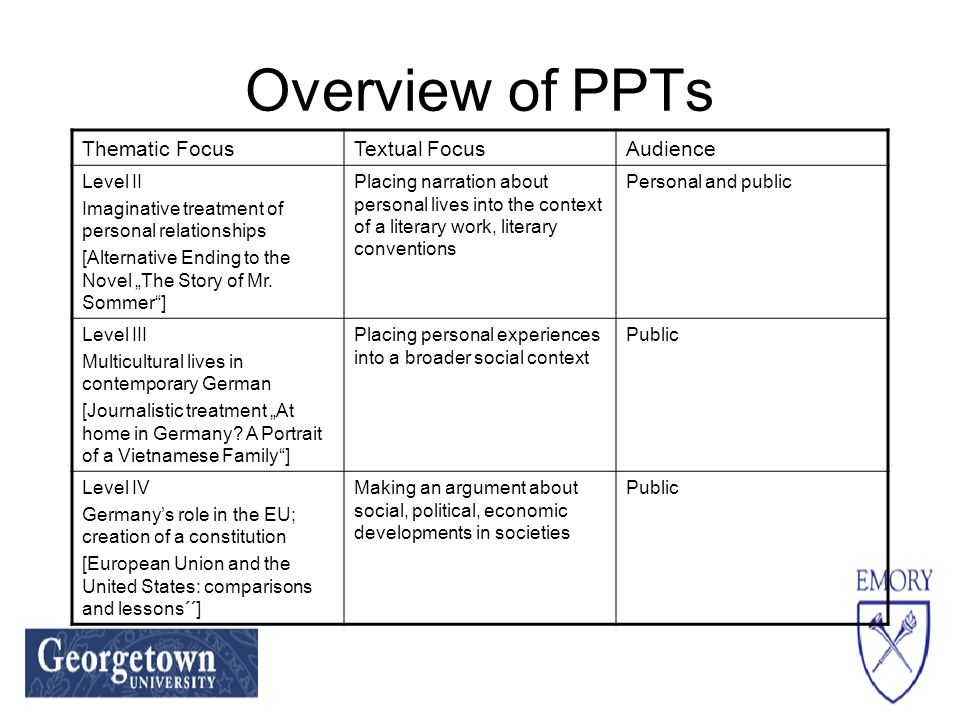 Overview of PPTs Thematic FocusTextual FocusAudience Level II Imaginative treatment of personal relationships [Alternative Ending to the Novel The Story of Mr.