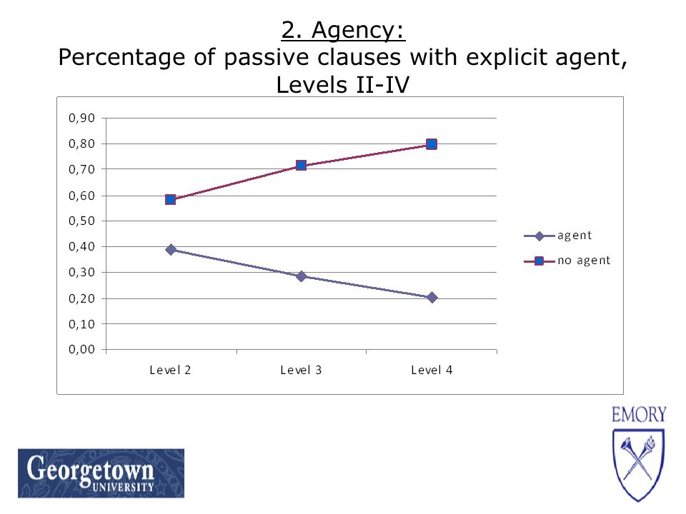 2. Agency: Percentage of passive clauses with explicit agent, Levels II-IV