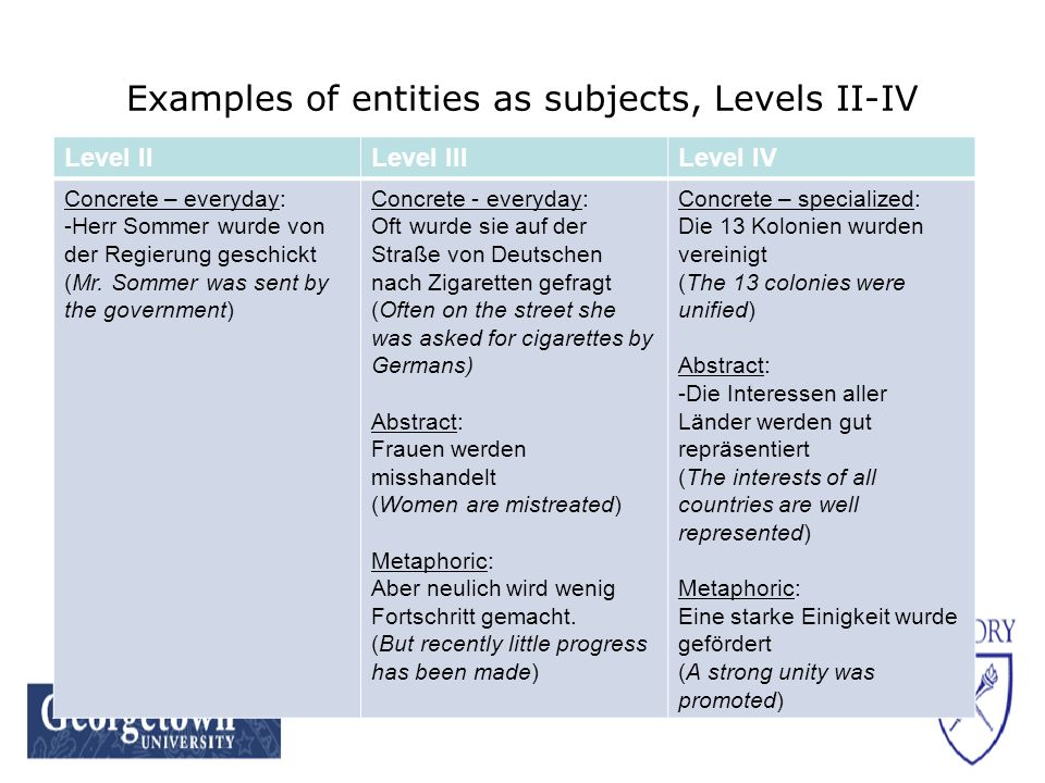 Examples of entities as subjects, Levels II-IV Level IILevel IIILevel IV Concrete – everyday: -Herr Sommer wurde von der Regierung geschickt (Mr.