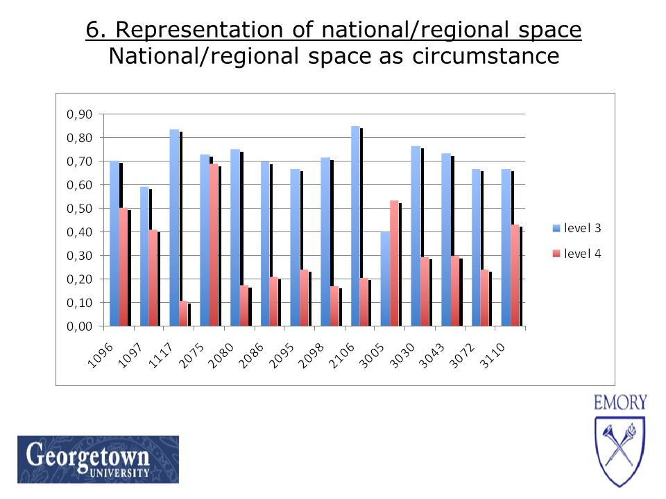 6. Representation of national/regional space National/regional space as circumstance