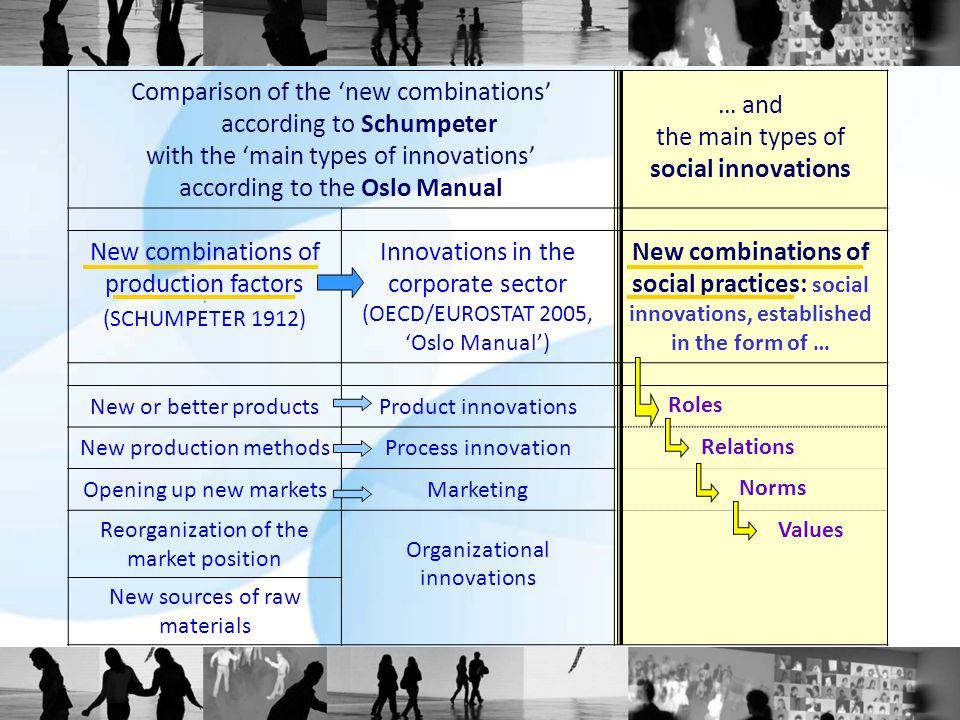 Comparison of the new combinations according to Schumpeter with the main types of innovations according to the Oslo Manual … and the main types of social innovations New combinations of production factors # (SCHUMPETER 1912) Innovations in the corporate sector (OECD/EUROSTAT 2005, Oslo Manual) New combinations of social practices: social innovations, established in the form of … New or better productsProduct innovations Roles New production methodsProcess innovation Relations Opening up new marketsMarketing Norms Reorganization of the market position Organizational innovations Values New sources of raw materials