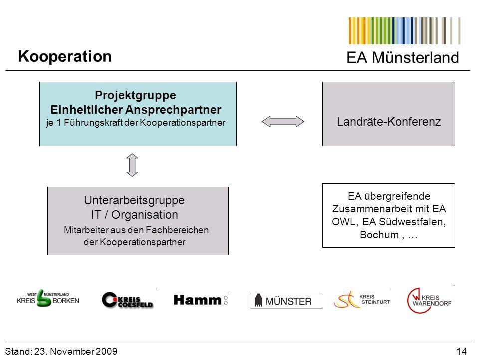 EA Münsterland Stand: 23. November 2009 14 Projektgruppe Einheitlicher Ansprechpartner je 1 Führungskraft der Kooperationspartner Unterarbeitsgruppe I