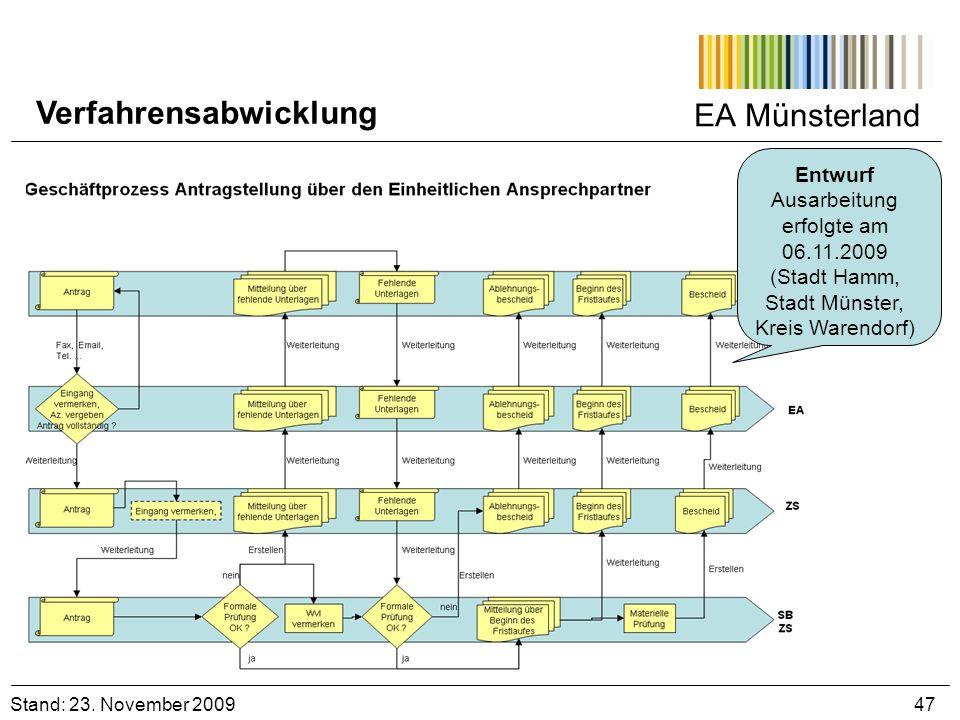 EA Münsterland Stand: 23. November 2009 47 Verfahrensabwicklung Entwurf Ausarbeitung erfolgte am 06.11.2009 (Stadt Hamm, Stadt Münster, Kreis Warendor