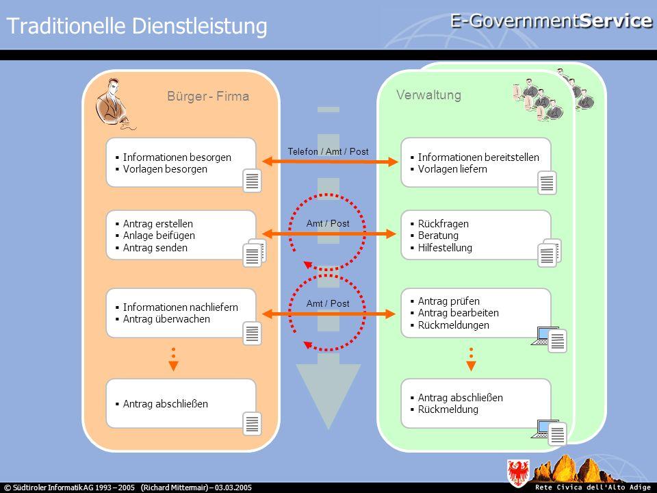 © Südtiroler Informatik AG 1993 – 2005 (Richard Mittermair) – 03.03.2005 Traditionelle Dienstleistung Telefon / Amt / Post Informationen besorgen Vorl
