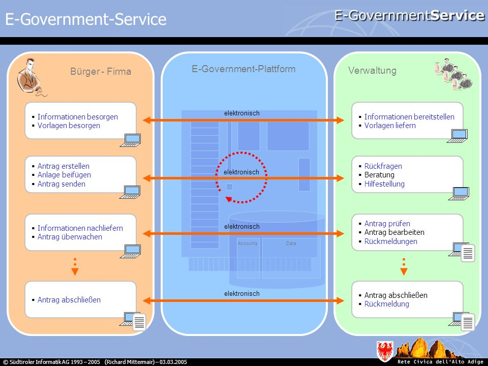 © Südtiroler Informatik AG 1993 – 2005 (Richard Mittermair) – 03.03.2005 E-Government-Service Informationen besorgen Vorlagen besorgen Bürger - Firma