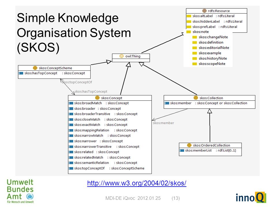 Simple Knowledge Organisation System (SKOS) http://www.w3.org/2004/02/skos/ MDI-DE iQvoc 2012.01.25(13)