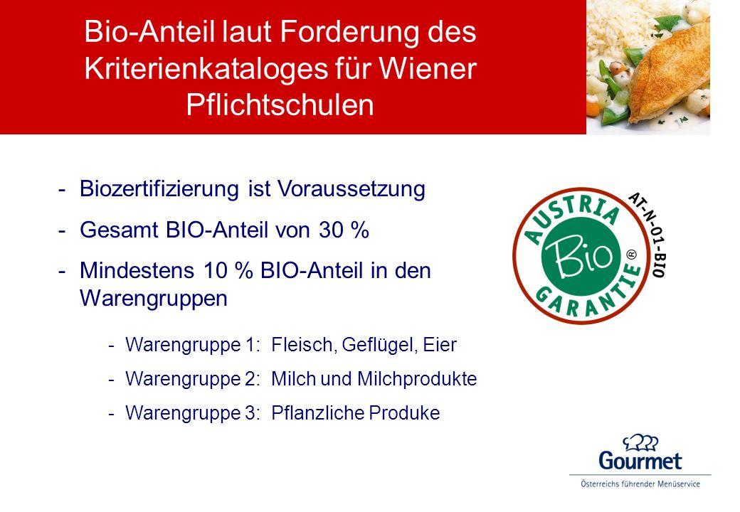 Bio-Anteil laut Forderung des Kriterienkataloges für Wiener Pflichtschulen -Biozertifizierung ist Voraussetzung -Gesamt BIO-Anteil von 30 % -Mindesten