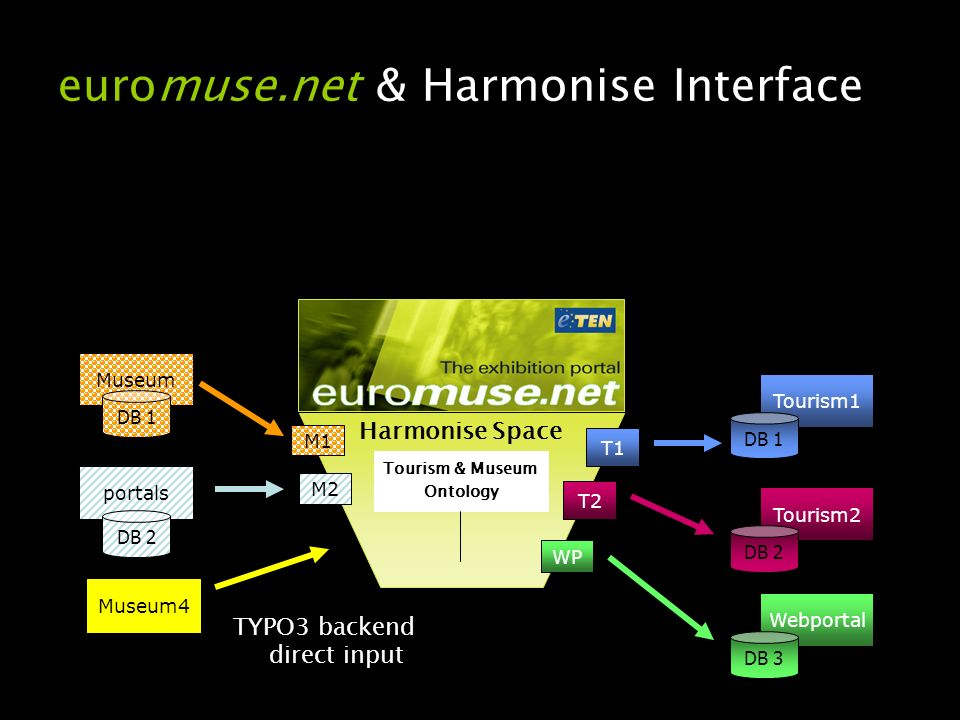 Tourism & Museum Ontology euromuse.net & Harmonise Interface Harmonise Space Museum portals DB 1 DB 2 Tourism1 Tourism2 DB 1 DB 2 Webportal DB 3 M1 M2 T1 T2 WP Museum4 TYPO3 backend direct input
