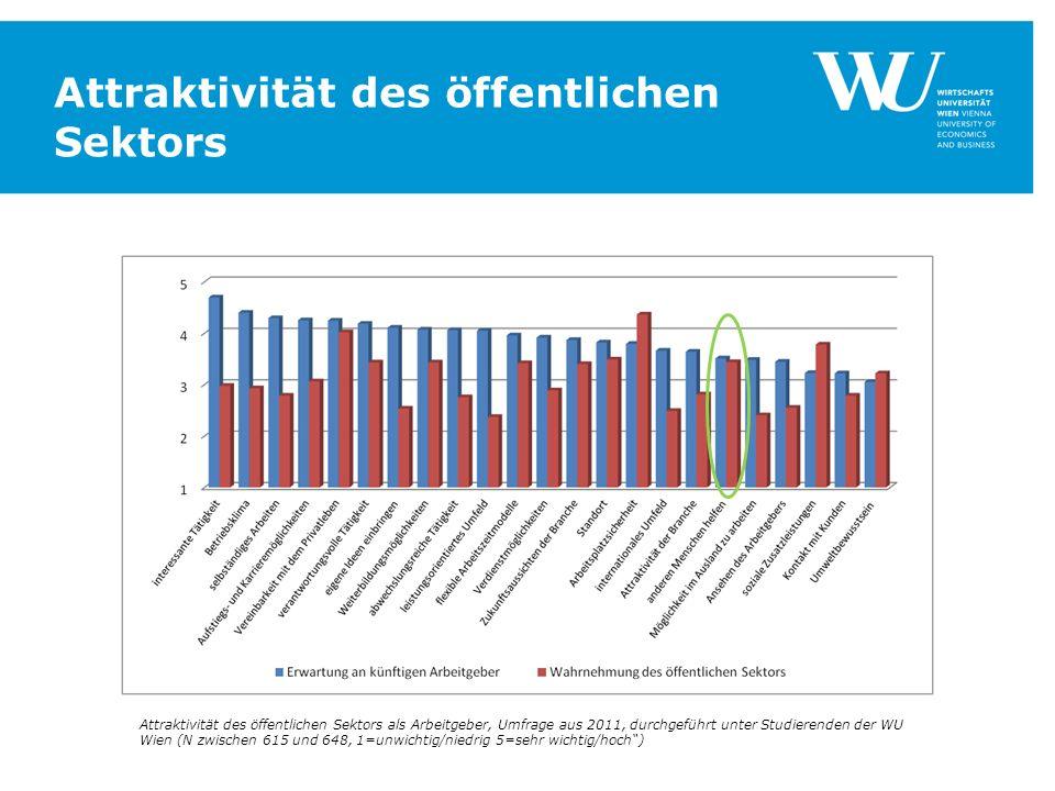 Attraktivität des öffentlichen Sektors Attraktivität des öffentlichen Sektors als Arbeitgeber, Umfrage aus 2011, durchgeführt unter Studierenden der W