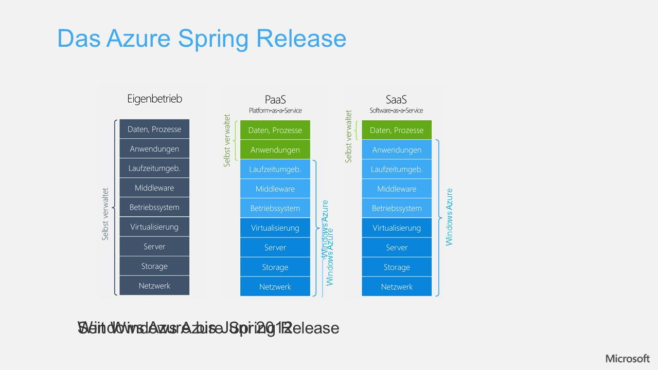 Das Azure Spring Release Windows Azure Windows Azure bis Juni 2012 Seit Windows Azure Spring Release
