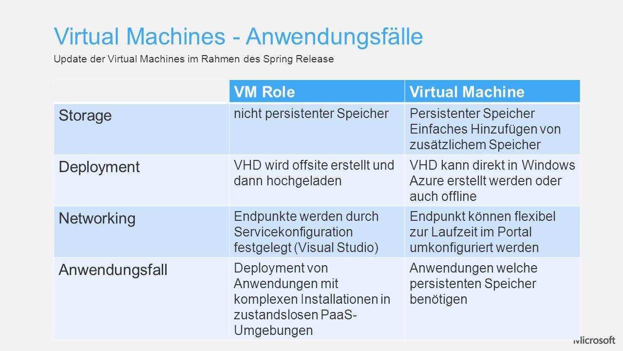 Virtual Machines – Unterstützte Betriebssysteme Windows Server 2008 R2 ->mit BizTalk Server 2010 ->mit SQL Server 2012 Windows Server 2012 OpenLogic Centos 6.2 SUSE Enterprise Server Ubuntu Server 12.04 LTS OpenSUSE 12.1 Weitere Vorlagen werden zur Verfügung gestellt werden (z.B.