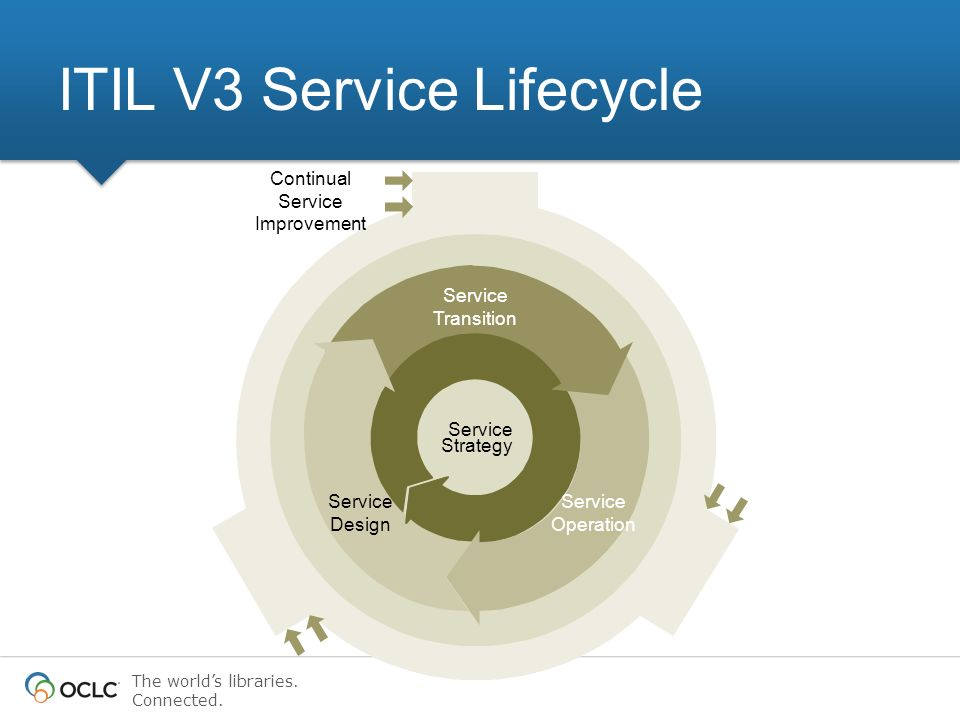 The worlds libraries. Connected. ITIL V3 Service Lifecycle Service Strategy Continual Service Improvement Service Design Service Transition Service Op