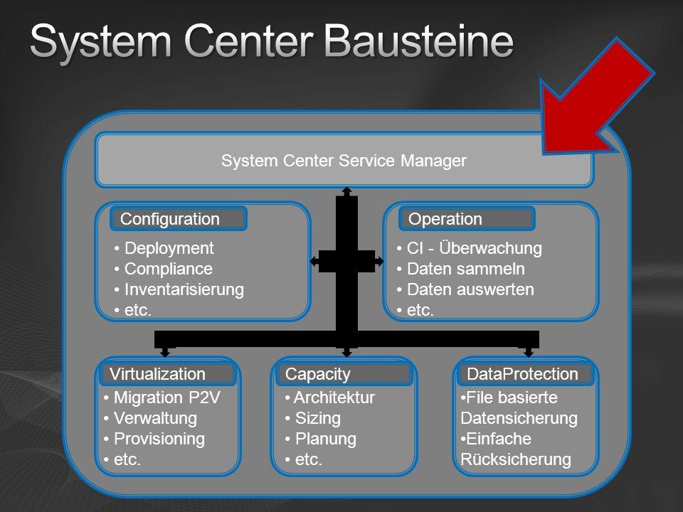 Deployment Compliance Inventarisierung etc. CI - Überwachung Daten sammeln Daten auswerten etc. Migration P2V Verwaltung Provisioning etc. Architektur