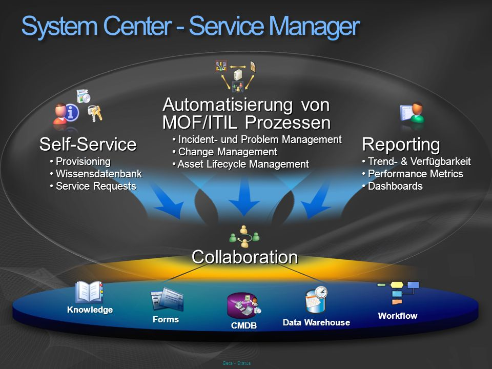 Beta - Status CMDB Workflow Knowledge Data Warehouse Forms Collaboration Automatisierung von MOF/ITIL Prozessen Incident- und Problem Management Incid