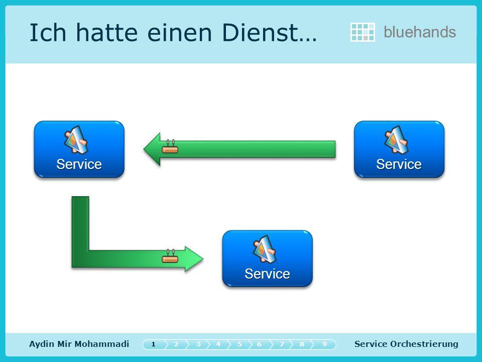 Service Orchestrierung bluehands Routing Aydin Mir Mohammadi Stub Adapter Service Binding Message Router Workflow Aktivity ServiceService ContextContext ContextContext 547632189