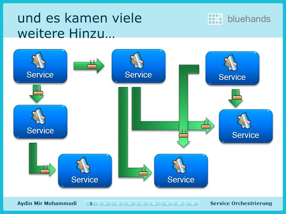 Service Orchestrierung bluehands Verteilter Taschenrechner Szenario: Anwendung fragt Dienst (RPC) Aydin Mir Mohammadi ServiceService Request/Responce AnwendungAnwendung 547632189