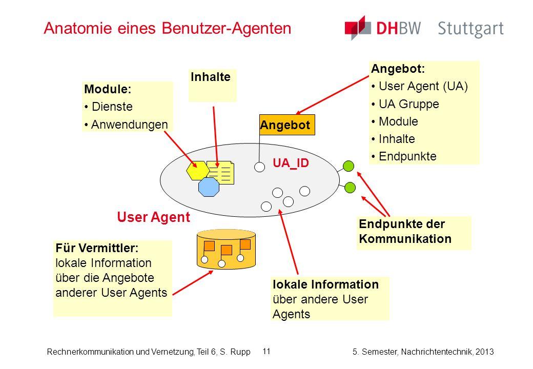 Rechnerkommunikation und Vernetzung, Teil 6, S. Rupp 5. Semester, Nachrichtentechnik, 2013 11 Anatomie eines Benutzer-Agenten User Agent Angebot Angeb