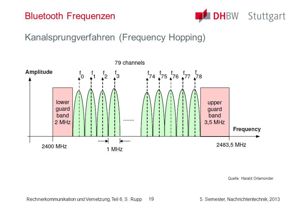 Rechnerkommunikation und Vernetzung, Teil 6, S. Rupp 5. Semester, Nachrichtentechnik, 2013 19 Bluetooth Frequenzen Kanalsprungverfahren (Frequency Hop