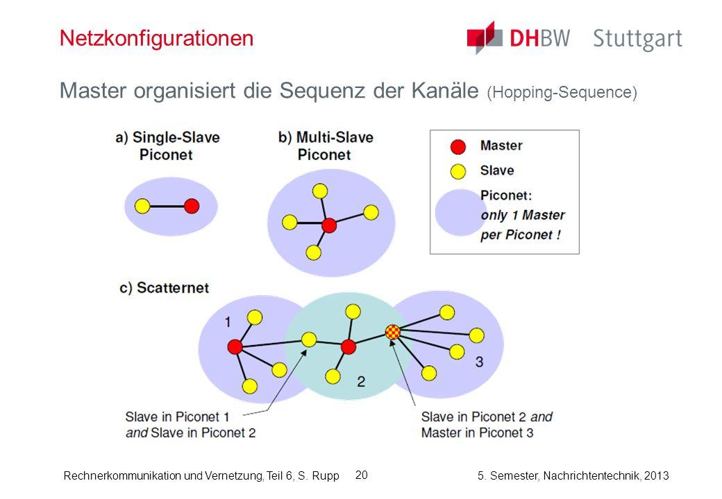 Rechnerkommunikation und Vernetzung, Teil 6, S. Rupp 5. Semester, Nachrichtentechnik, 2013 20 Netzkonfigurationen Master organisiert die Sequenz der K