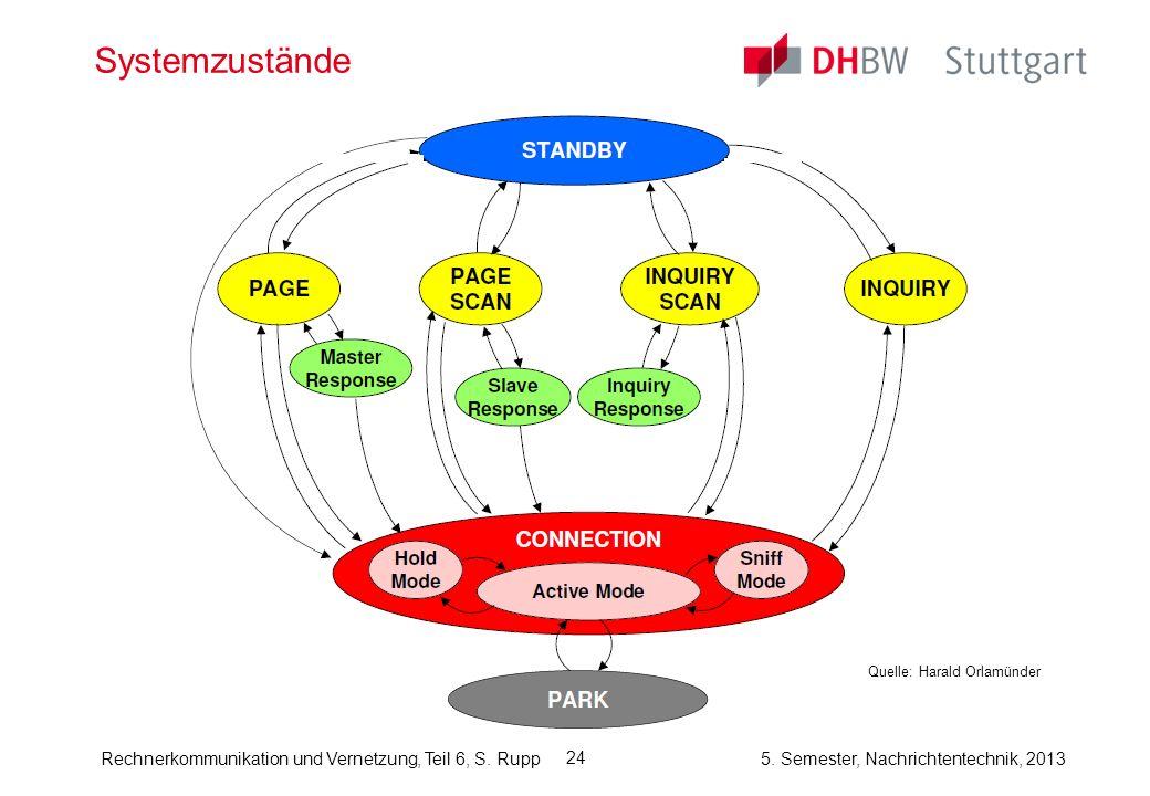 Rechnerkommunikation und Vernetzung, Teil 6, S. Rupp 5. Semester, Nachrichtentechnik, 2013 24 Systemzustände Quelle: Harald Orlamünder