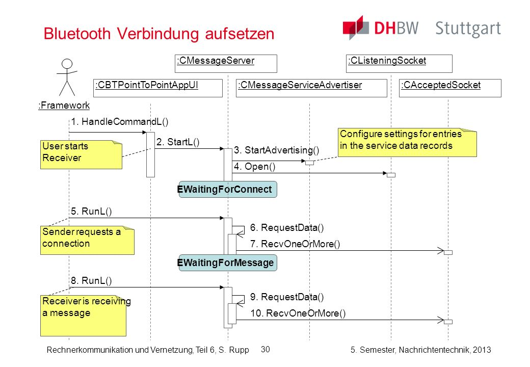 Rechnerkommunikation und Vernetzung, Teil 6, S. Rupp 5. Semester, Nachrichtentechnik, 2013 30 Bluetooth Verbindung aufsetzen :CBTPointToPointAppUI:CMe