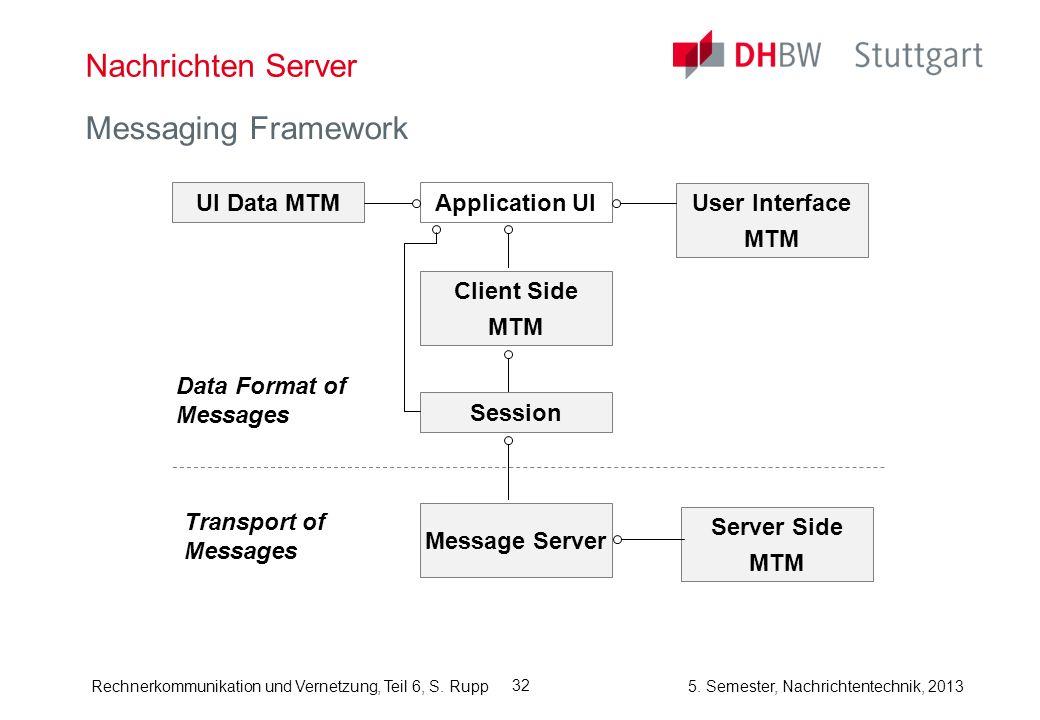 Rechnerkommunikation und Vernetzung, Teil 6, S. Rupp 5. Semester, Nachrichtentechnik, 2013 32 Nachrichten Server Messaging Framework Data Format of Me