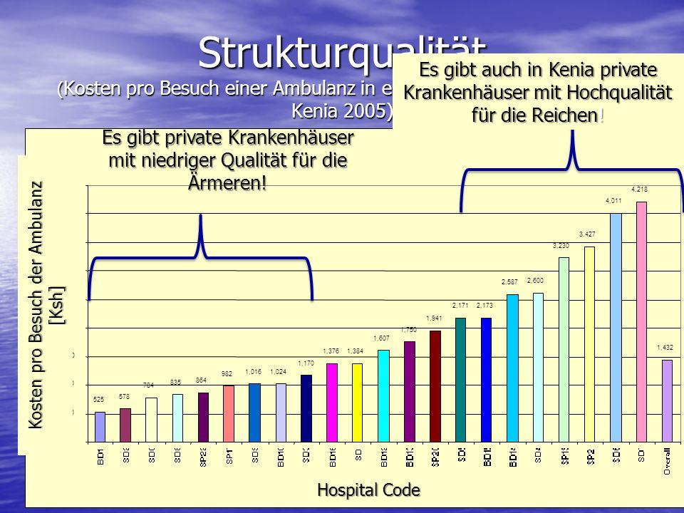 Strukturqualität ( Kosten pro Besuch einer Ambulanz in einem privaten Krankenhaus, Kenia 2005) Universal Coverage Kosten pro Besuch der Ambulanz [Ksh]