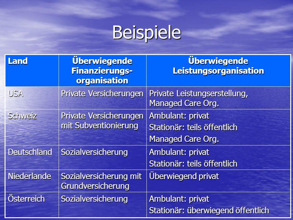 Ambulant: privat Stationär: überwiegend öffentlich SozialversicherungÖsterreich Überwiegend privat Sozialversicherung mit Grundversicherung Niederland