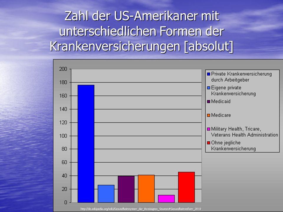 Zahl der US-Amerikaner mit unterschiedlichen Formen der Krankenversicherungen [absolut] http://de.wikipedia.org/wiki/Gesundheitssystem_der_Vereinigten
