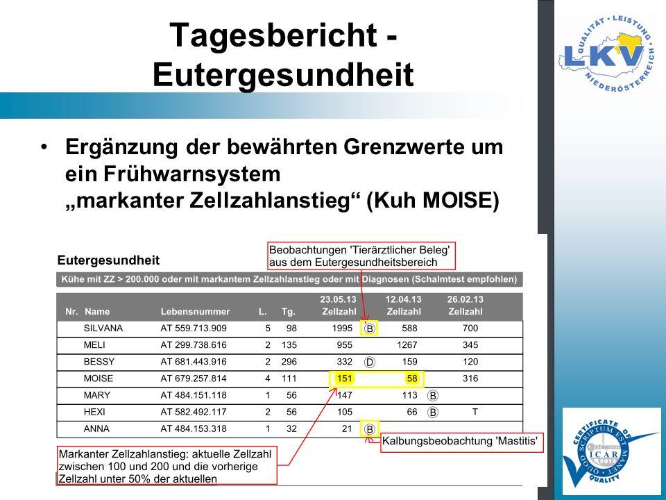 Tagesbericht - Eutergesundheit Ergänzung der bewährten Grenzwerte um ein Frühwarnsystem markanter Zellzahlanstieg (Kuh MOISE)